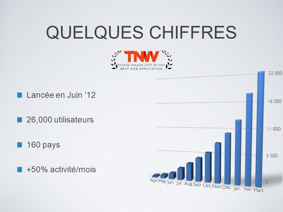 QUELQUES CHIFFRES Lancée en Juin '12 26,000 utilisateurs 160 pays