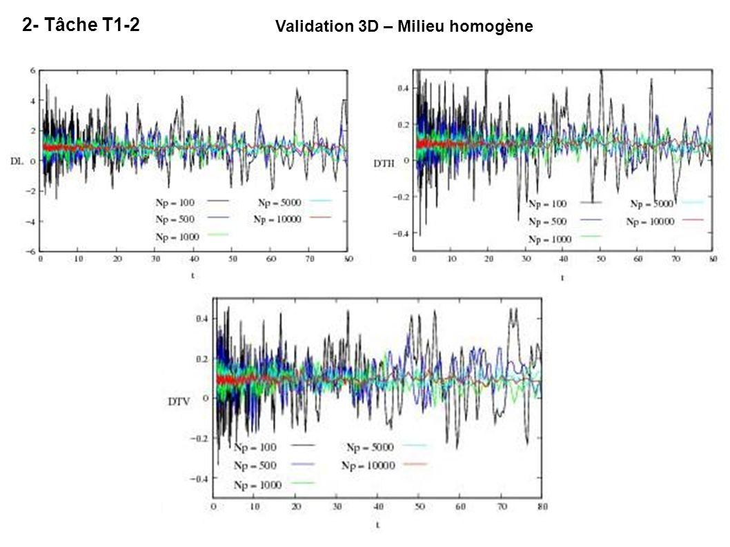 Validation 3D – Milieu homogène