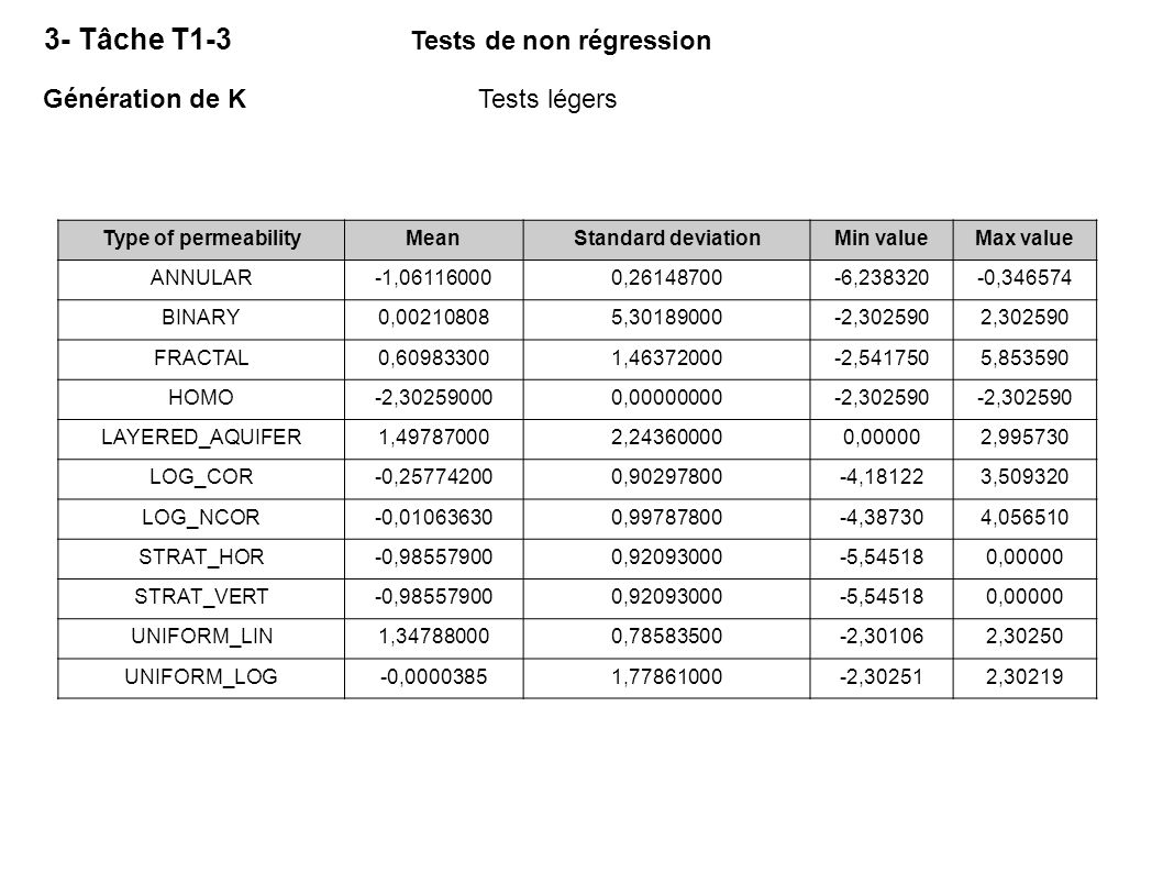 Tests de non régression
