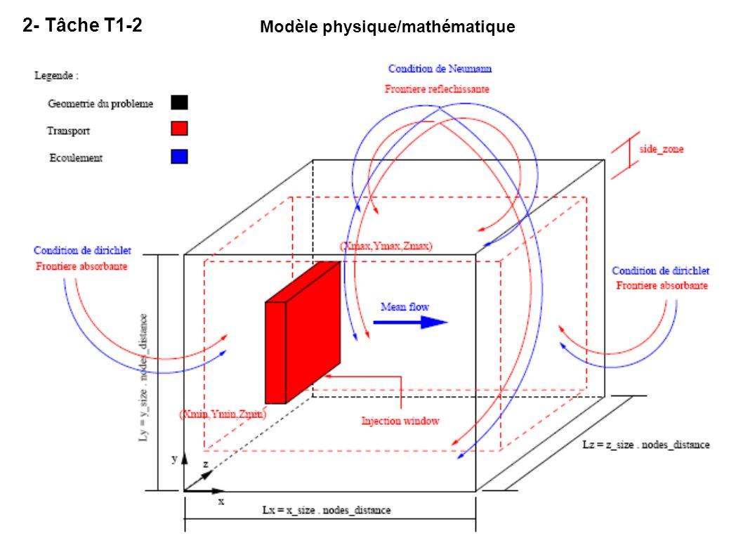Modèle physique/mathématique