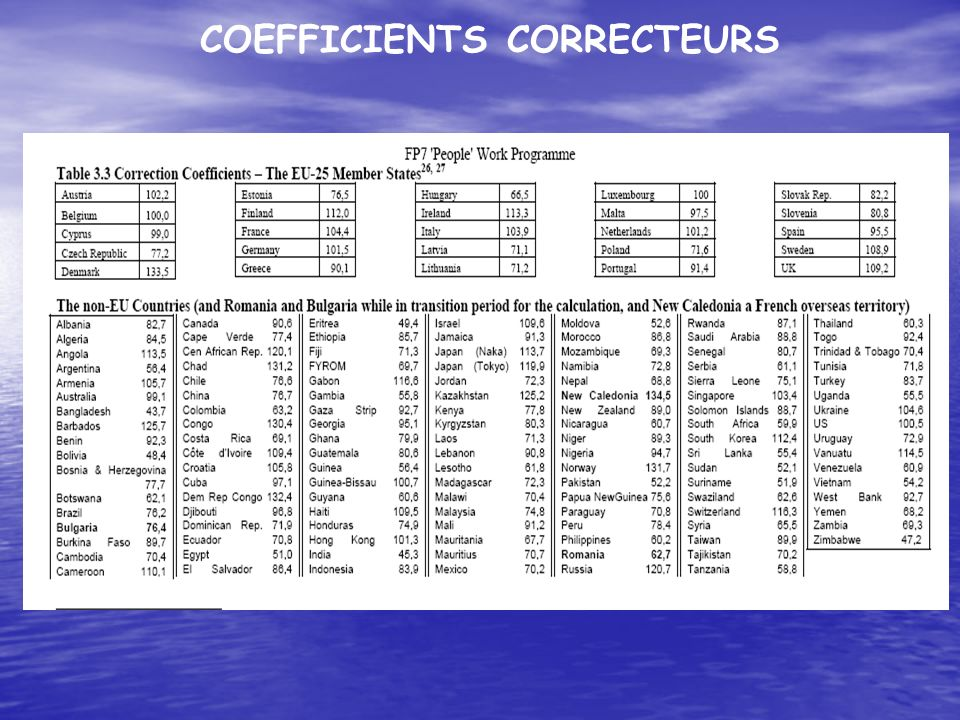 COEFFICIENTS CORRECTEURS