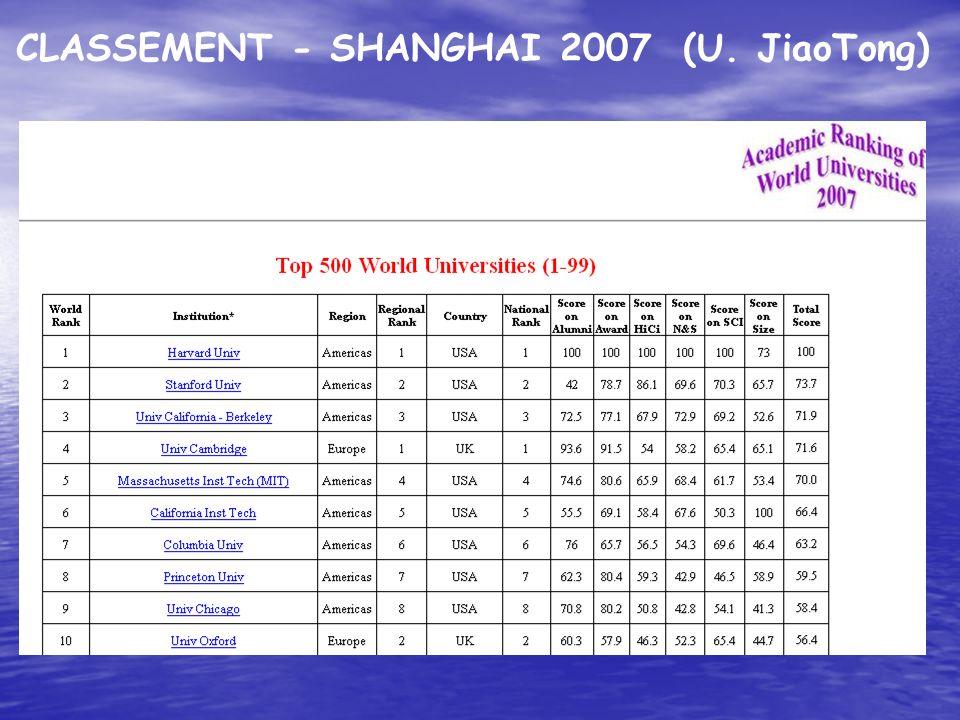 CLASSEMENT - SHANGHAI 2007 (U. JiaoTong)