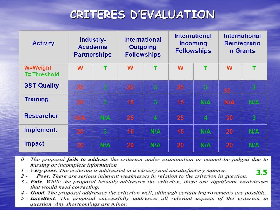 CRITERES D'EVALUATION