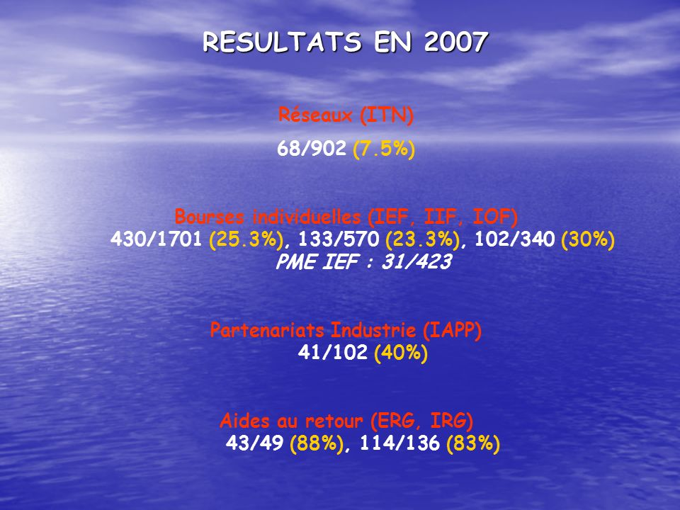 RESULTATS EN 2007 Réseaux (ITN) 68/902 (7.5%)