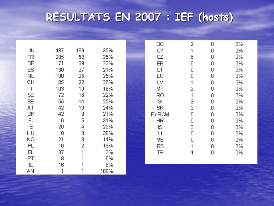 RESULTATS EN 2007 : IEF (hosts)