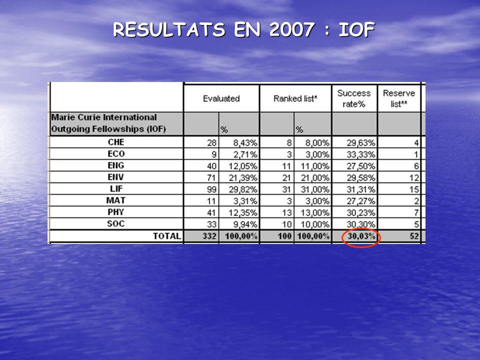 RESULTATS EN 2007 : IOF