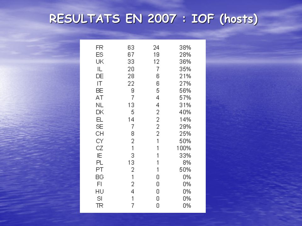RESULTATS EN 2007 : IOF (hosts)