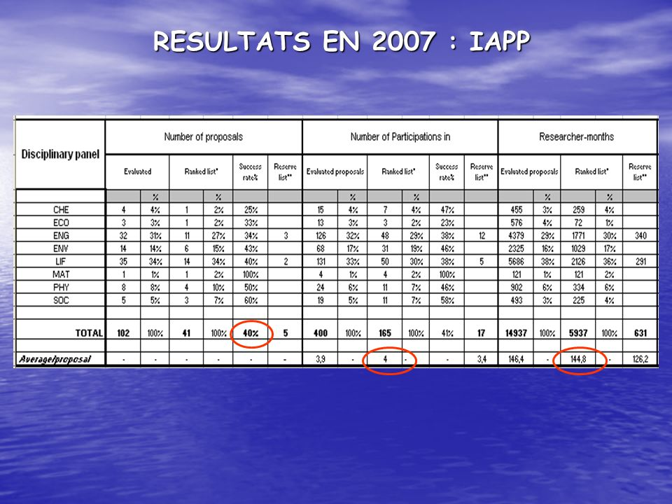 RESULTATS EN 2007 : IAPP