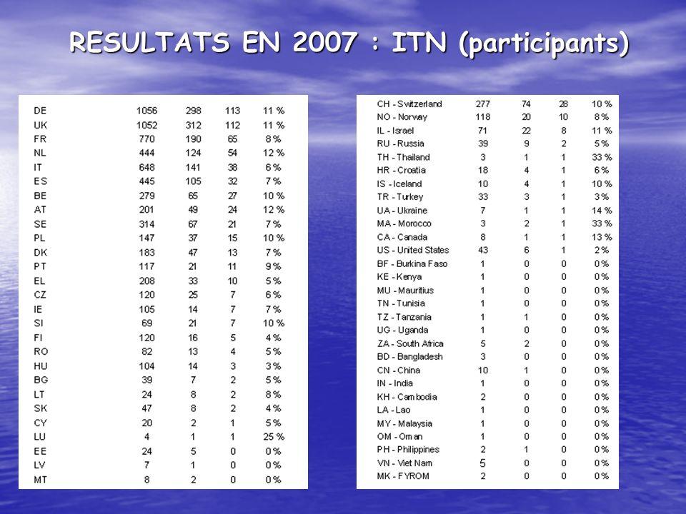 RESULTATS EN 2007 : ITN (participants)