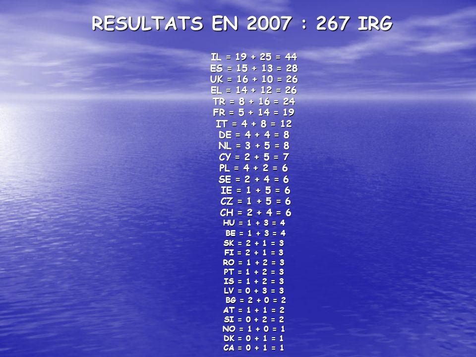 RESULTATS EN 2007 : 267 IRG