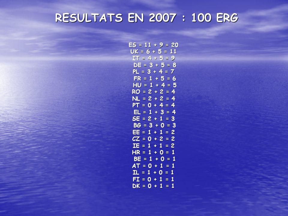 RESULTATS EN 2007 : 100 ERG