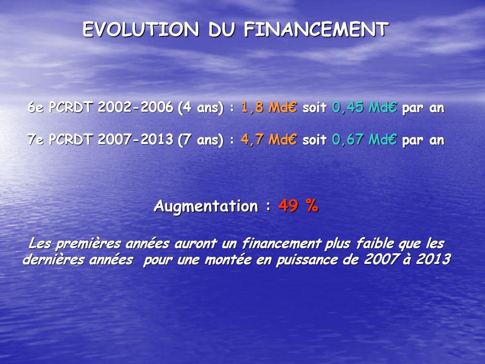 EVOLUTION DU FINANCEMENT