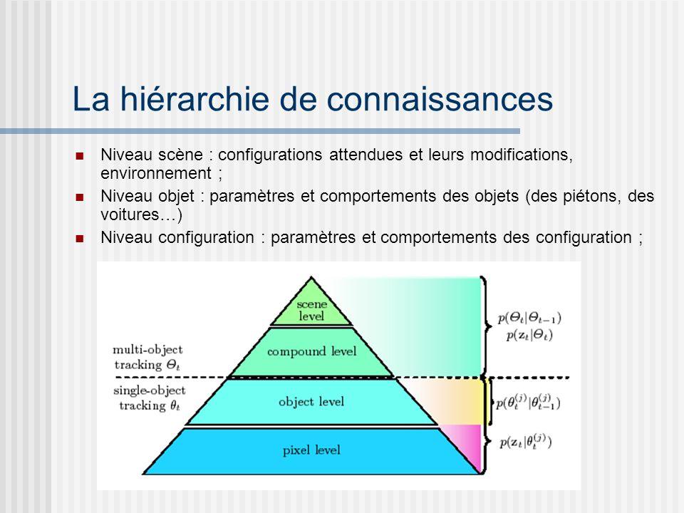 La hiérarchie de connaissances