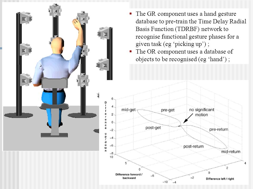The GR component uses a hand gesture database to pre-train the Time Delay Radial Basis Function (TDRBF) network to recognise functional gesture phases for a given task (eg 'picking up') ;