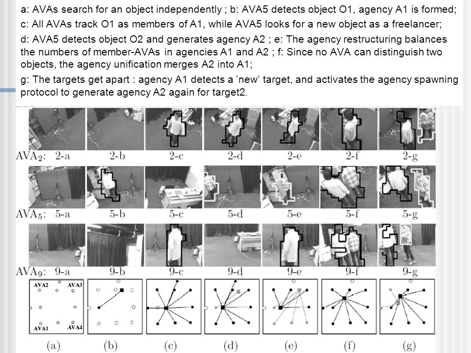a: AVAs search for an object independently ; b: AVA5 detects object O1, agency A1 is formed;