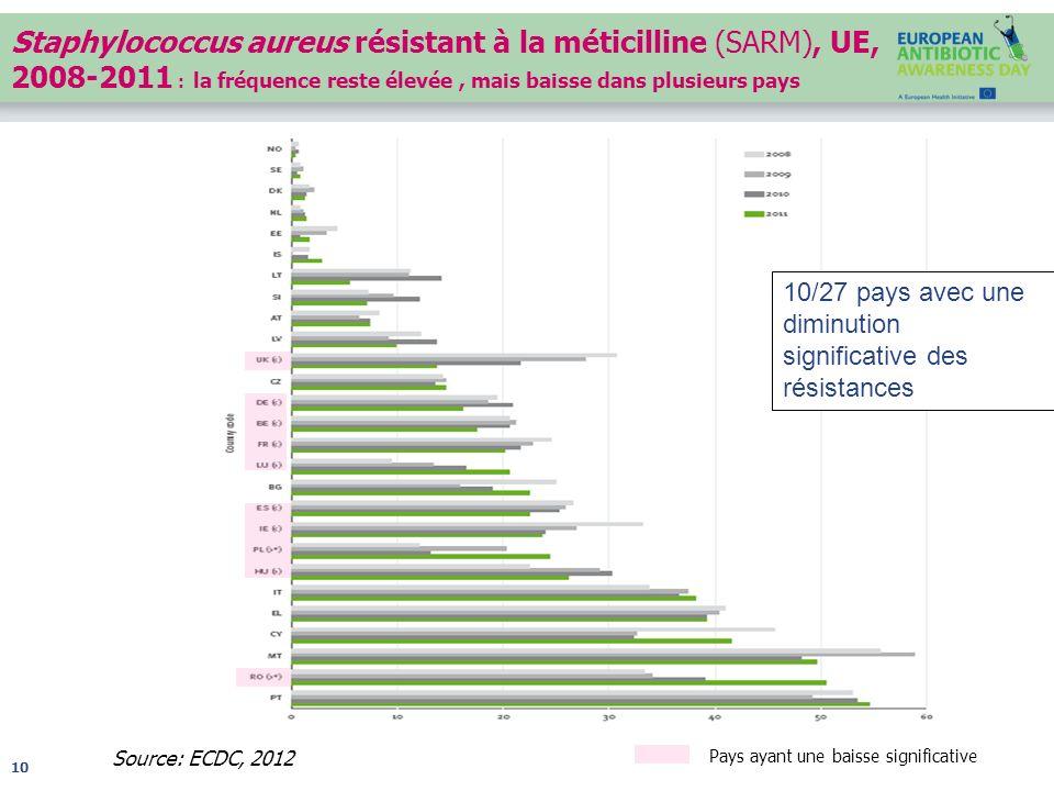 Staphylococcus aureus résistant à la méticilline (SARM), UE, 2008-2011 : la fréquence reste élevée , mais baisse dans plusieurs pays