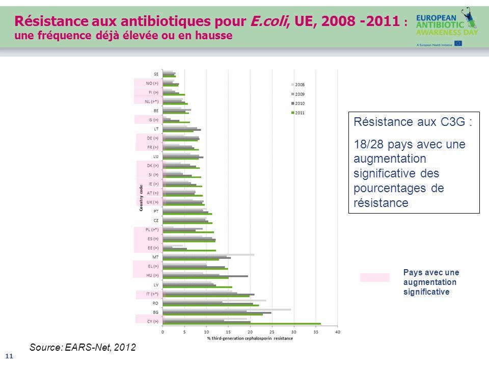 Résistance aux antibiotiques pour E