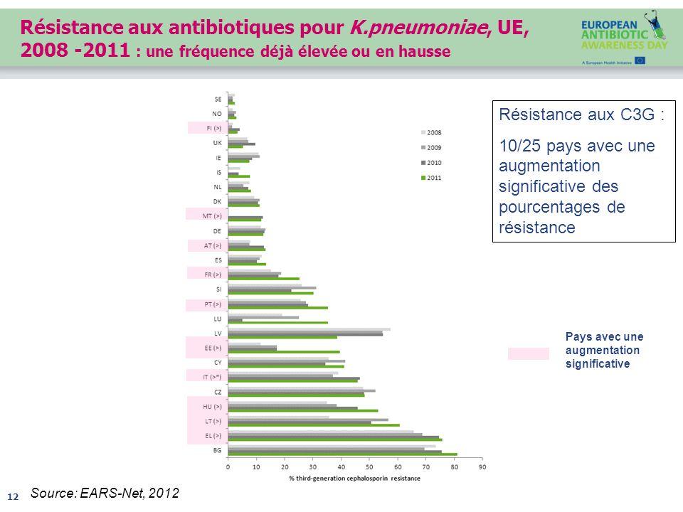 Résistance aux antibiotiques pour K