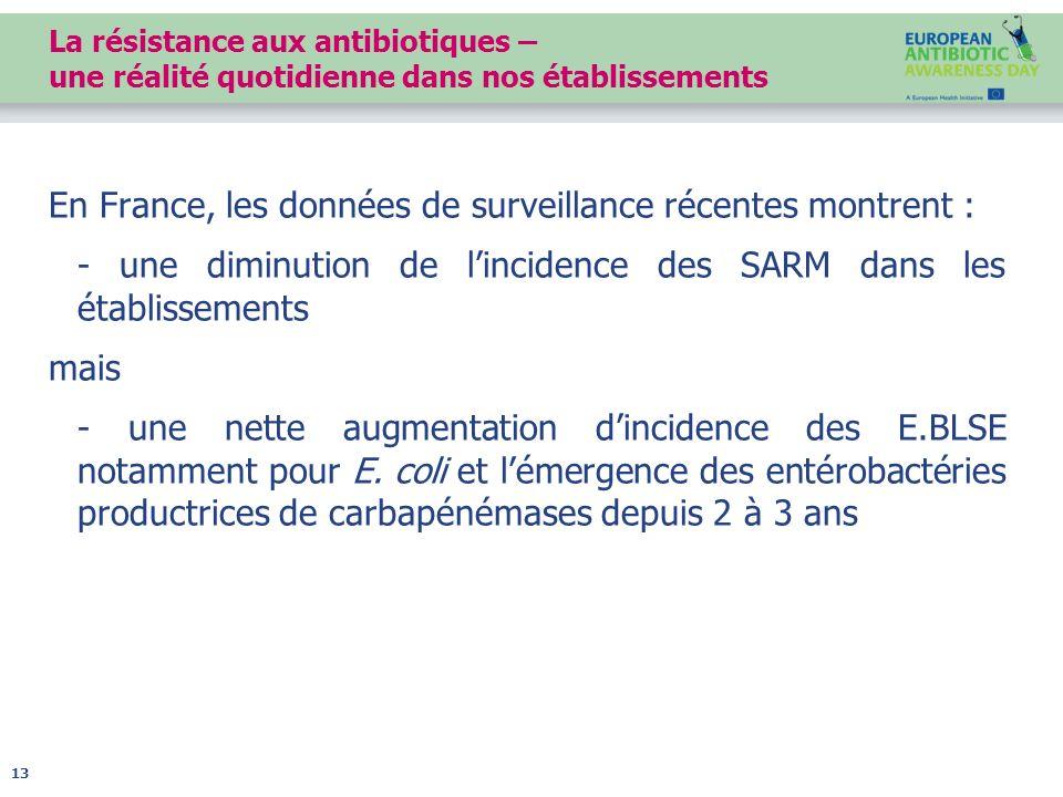 En France, les données de surveillance récentes montrent :