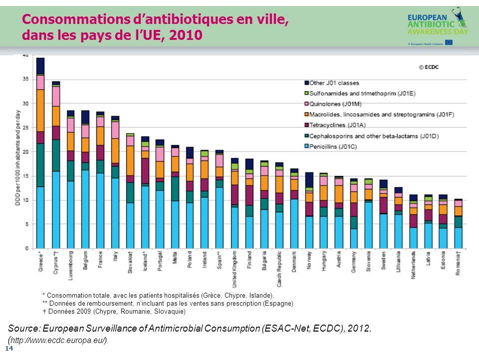 Consommations d'antibiotiques en ville, dans les pays de l'UE, 2010