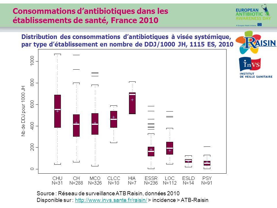 Consommations d'antibiotiques dans les établissements de santé, France 2010