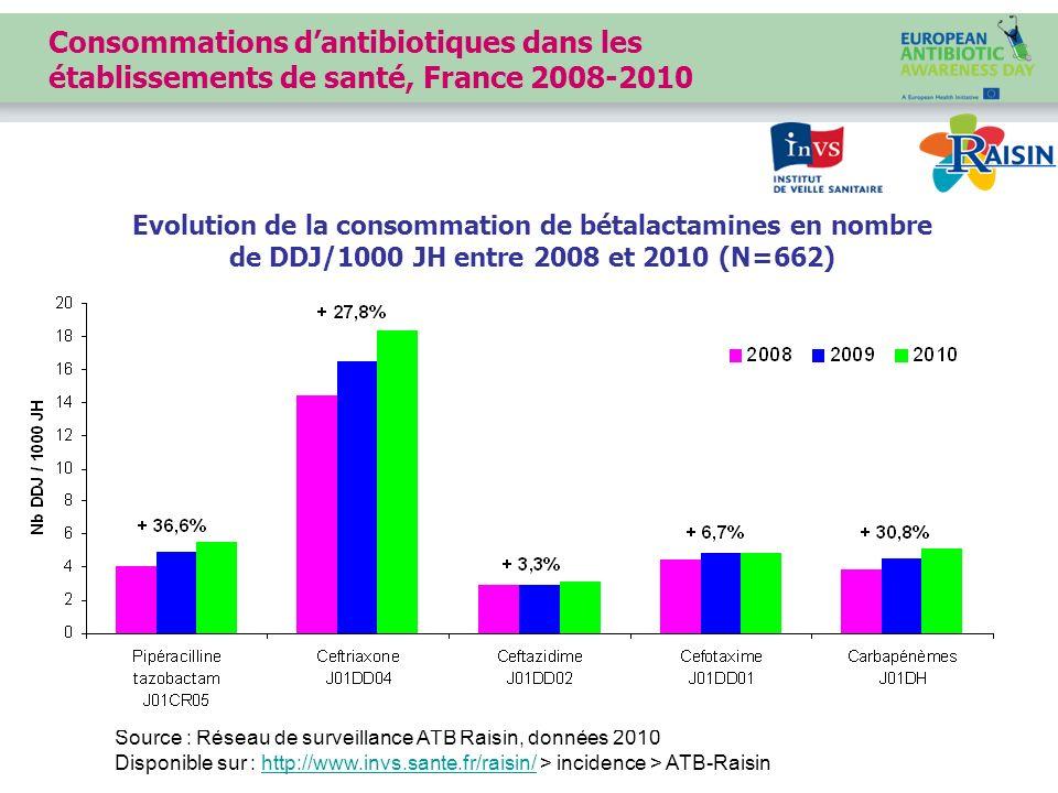 Consommations d'antibiotiques dans les établissements de santé, France 2008-2010