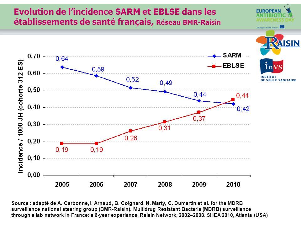 Evolution de l'incidence SARM et EBLSE dans les établissements de santé français, Réseau BMR-Raisin