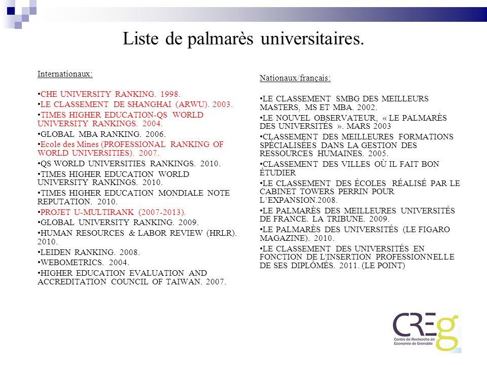 Liste de palmarès universitaires.