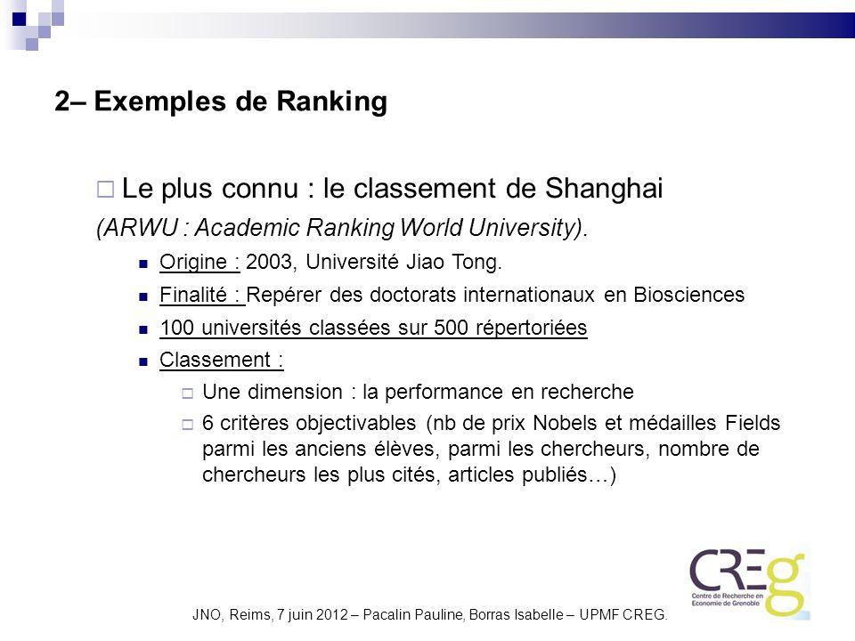 Le plus connu : le classement de Shanghai