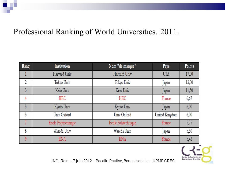 Professional Ranking of World Universities. 2011.