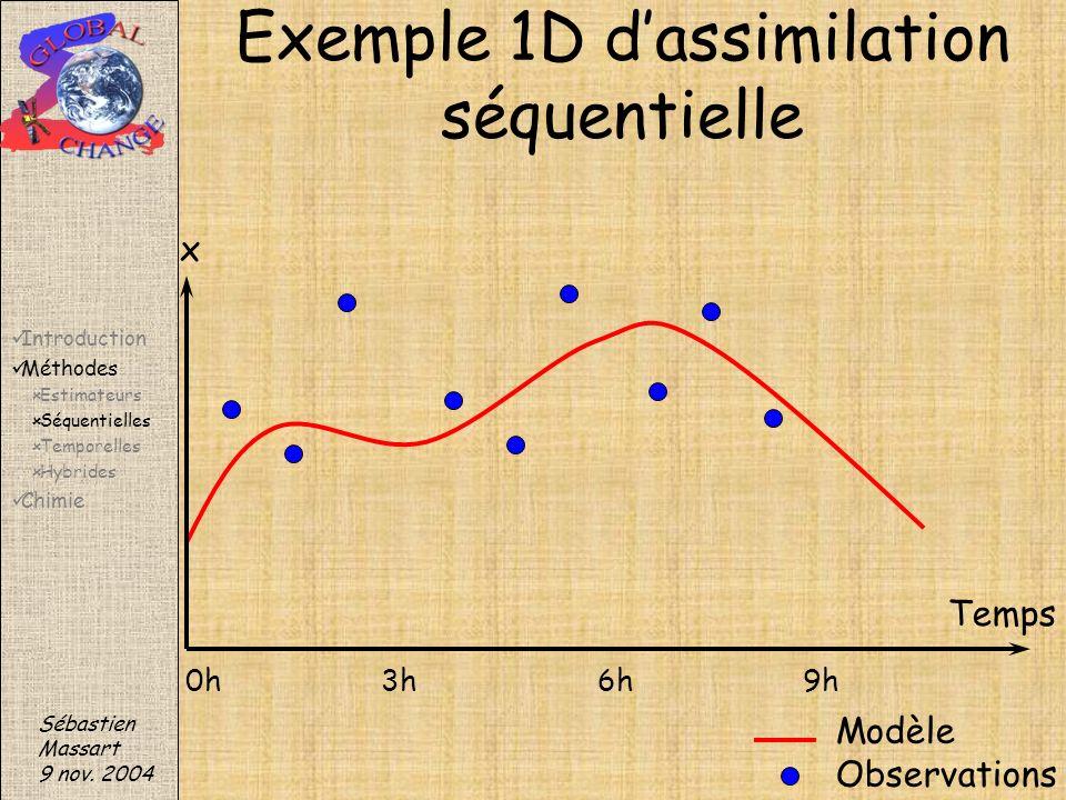 Exemple 1D d'assimilation séquentielle