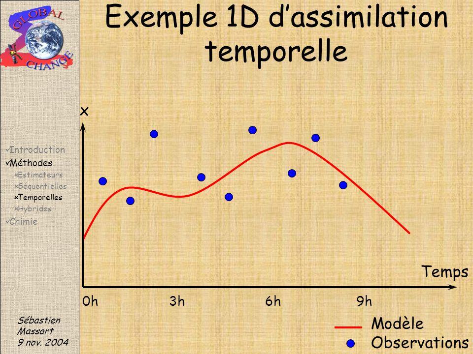 Exemple 1D d'assimilation temporelle