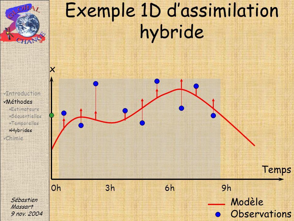 Exemple 1D d'assimilation hybride