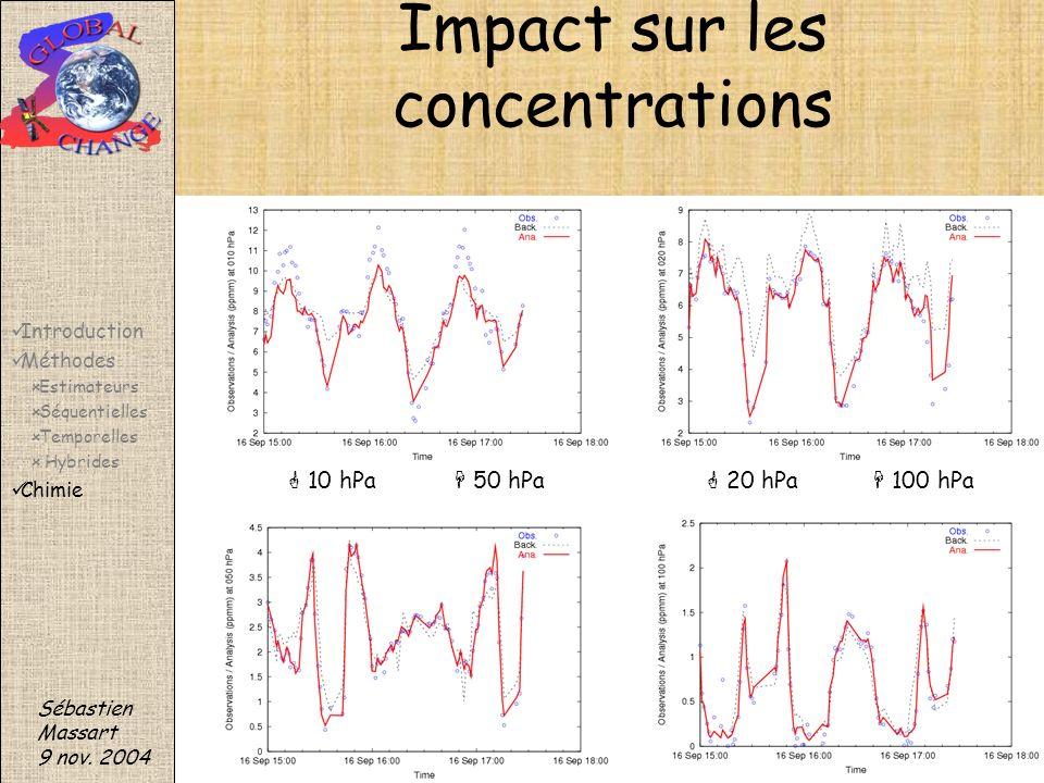 Impact sur les concentrations