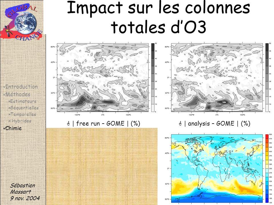 Impact sur les colonnes totales d'O3