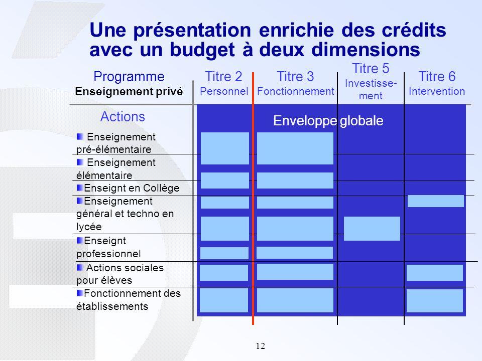 Une présentation enrichie des crédits avec un budget à deux dimensions