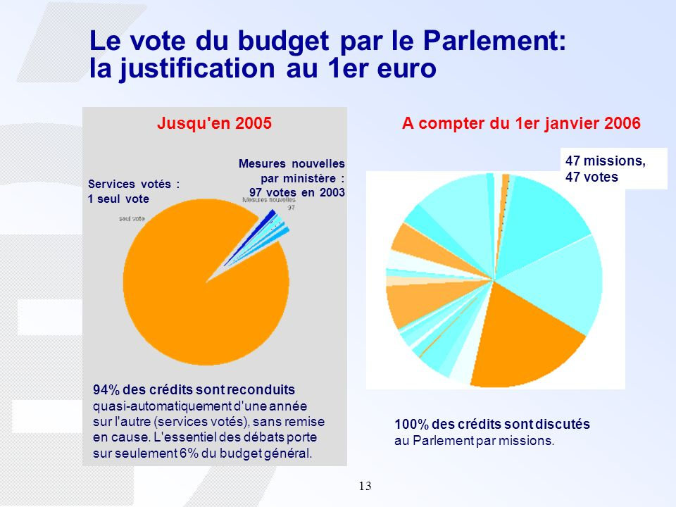 Le vote du budget par le Parlement: la justification au 1er euro