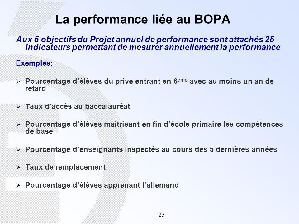 La performance liée au BOPA