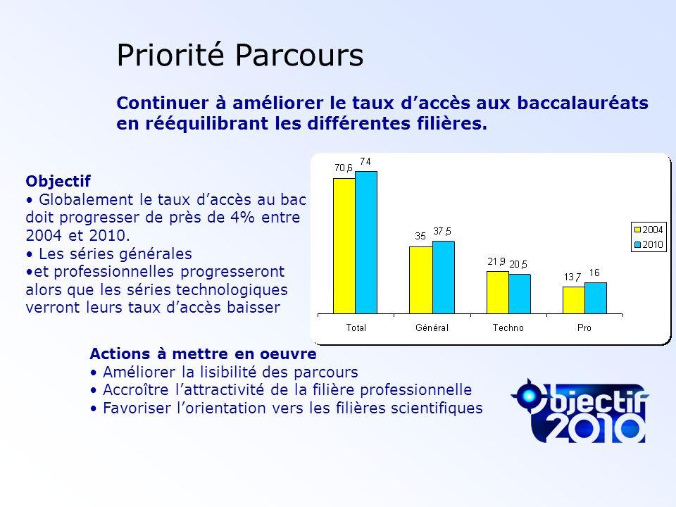 Priorité Parcours Continuer à améliorer le taux d'accès aux baccalauréats en rééquilibrant les différentes filières.
