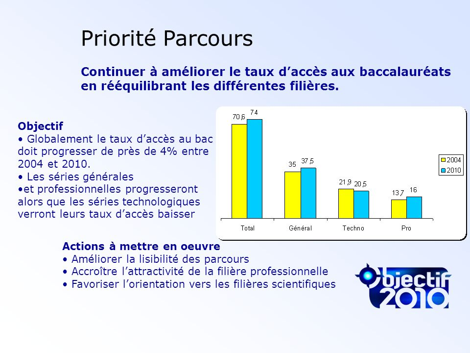 Priorité ParcoursContinuer à améliorer le taux d'accès aux baccalauréats en rééquilibrant les différentes filières.
