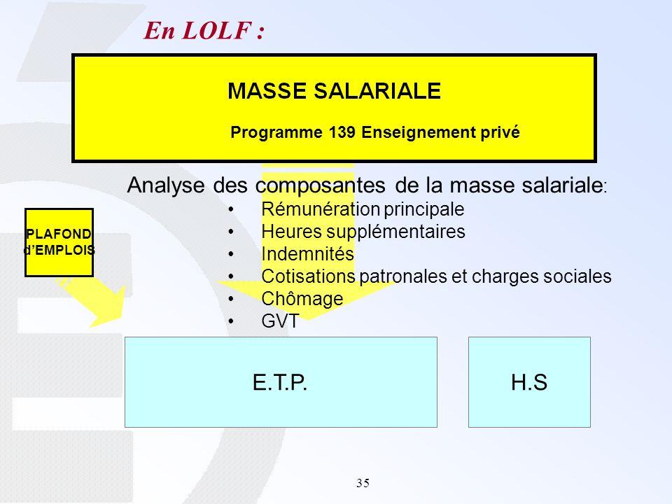 Directeurs d tablissements d enseignement priv s ppt t l charger - Plafond indemnites chomage ...