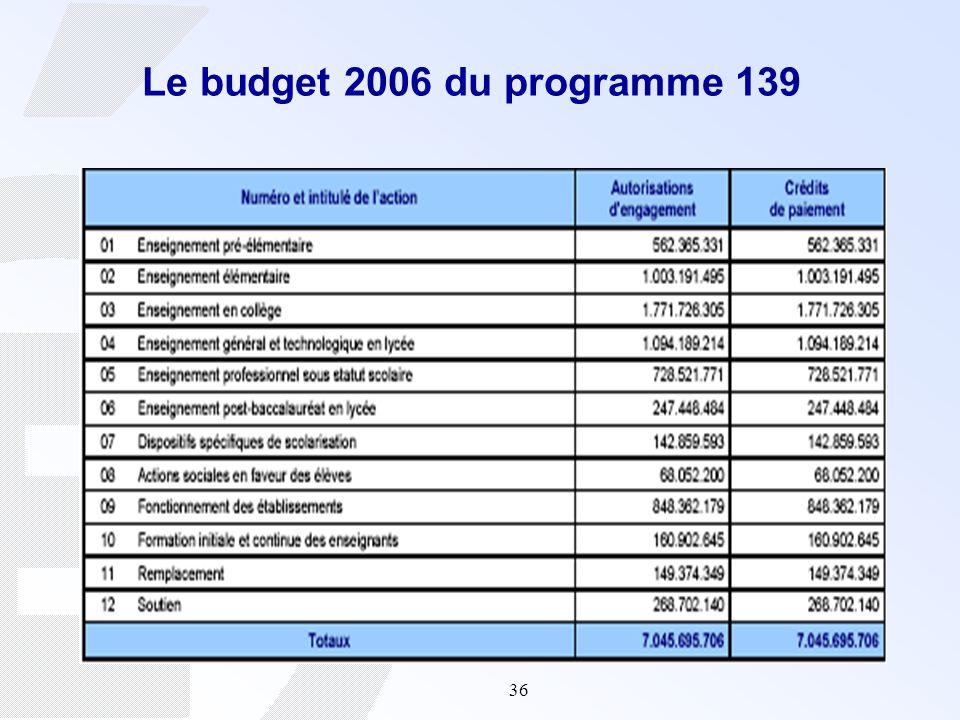 Le budget 2006 du programme 139