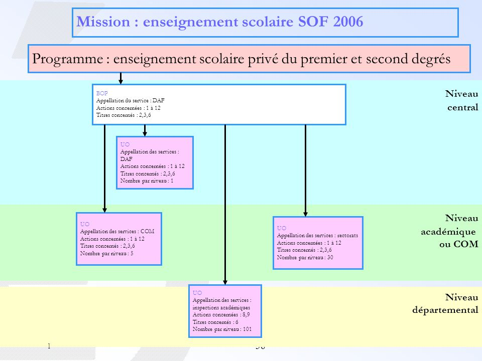 Mission : enseignement scolaire SOF 2006