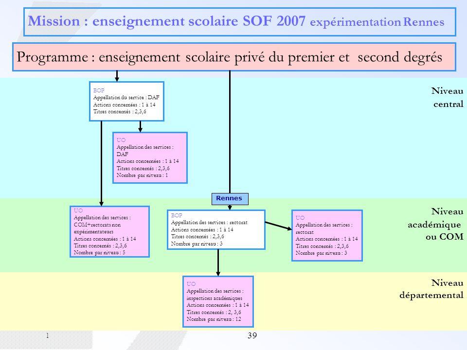 Mission : enseignement scolaire SOF 2007 expérimentation Rennes