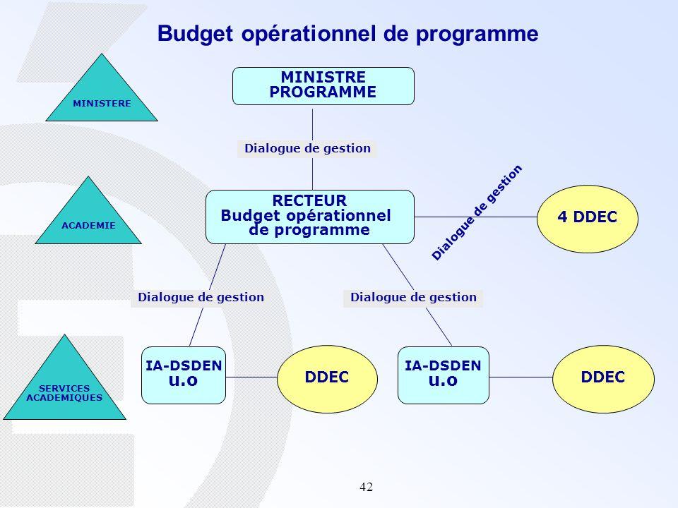 Budget opérationnel de programme