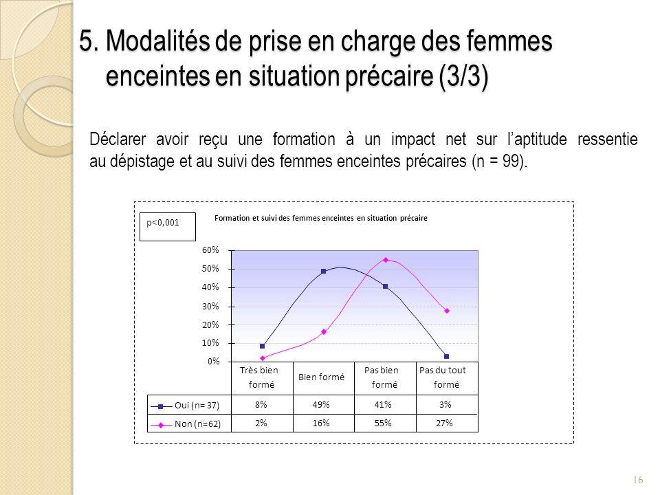 5. Modalités de prise en charge des femmes enceintes en situation précaire (3/3)