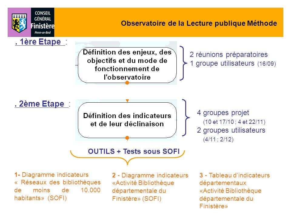 Observatoire de la Lecture publique Méthode