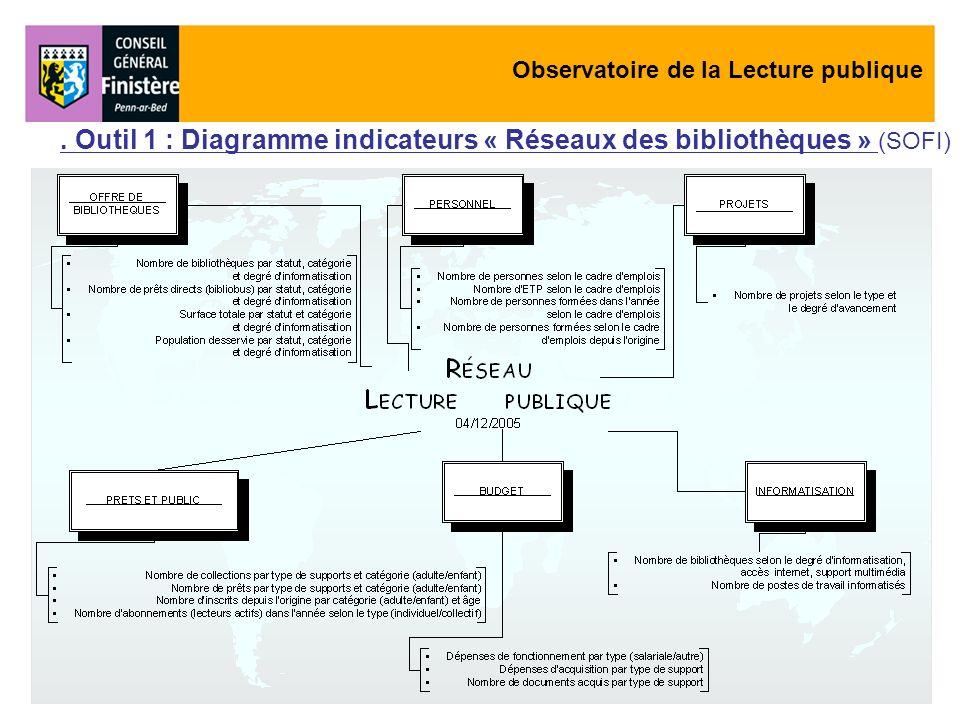 . Outil 1 : Diagramme indicateurs « Réseaux des bibliothèques » (SOFI)
