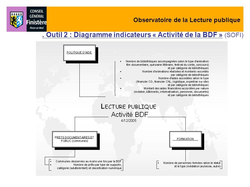 . Outil 2 : Diagramme indicateurs « Activité de la BDF » (SOFI)
