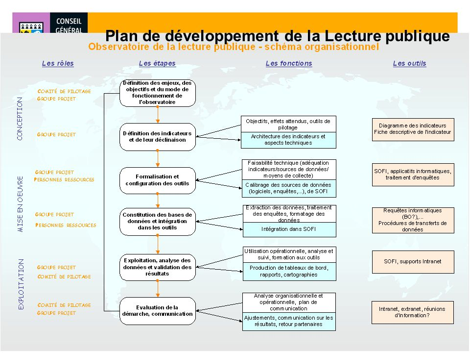 Plan de développement de la Lecture publique